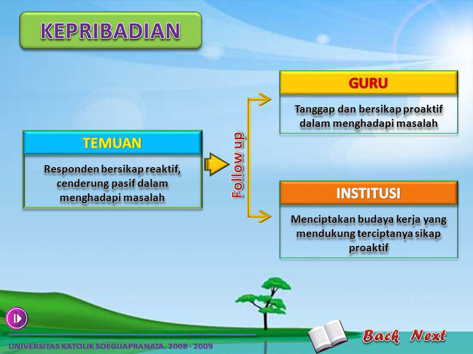KEPRIBADIAN GURU TEMUAN Follow up INSTITUSI Back Next