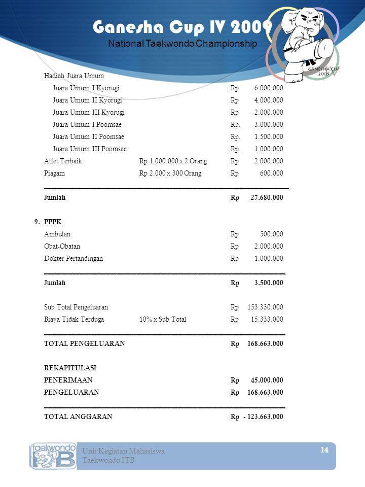 Hadiah Juara Umum Juara Umum I Kyorugi Rp 6. 000