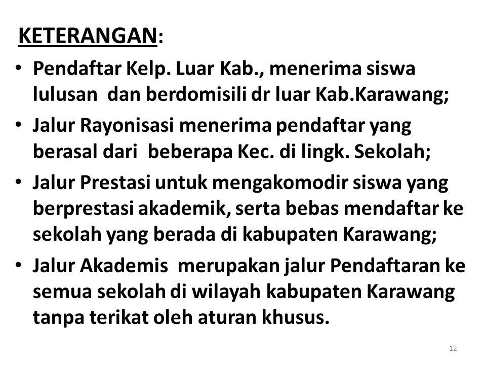 KETERANGAN: Pendaftar Kelp. Luar Kab., menerima siswa lulusan dan berdomisili dr luar Kab.Karawang;