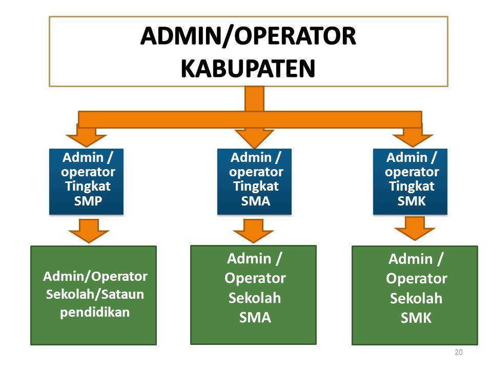 ADMIN/OPERATOR KABUPATEN