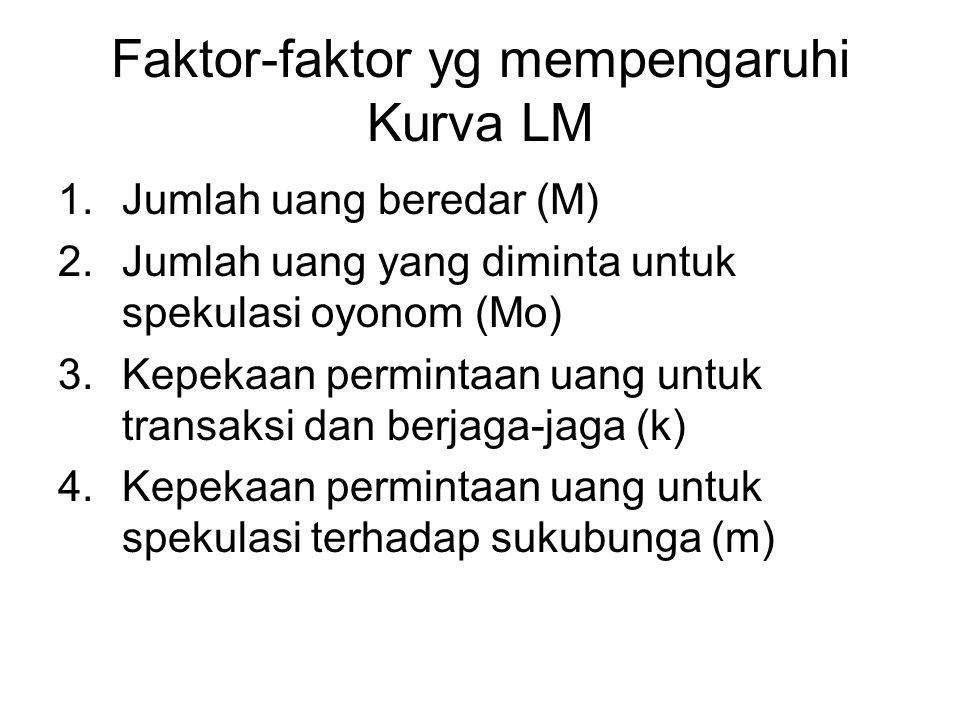 Faktor-faktor yg mempengaruhi Kurva LM