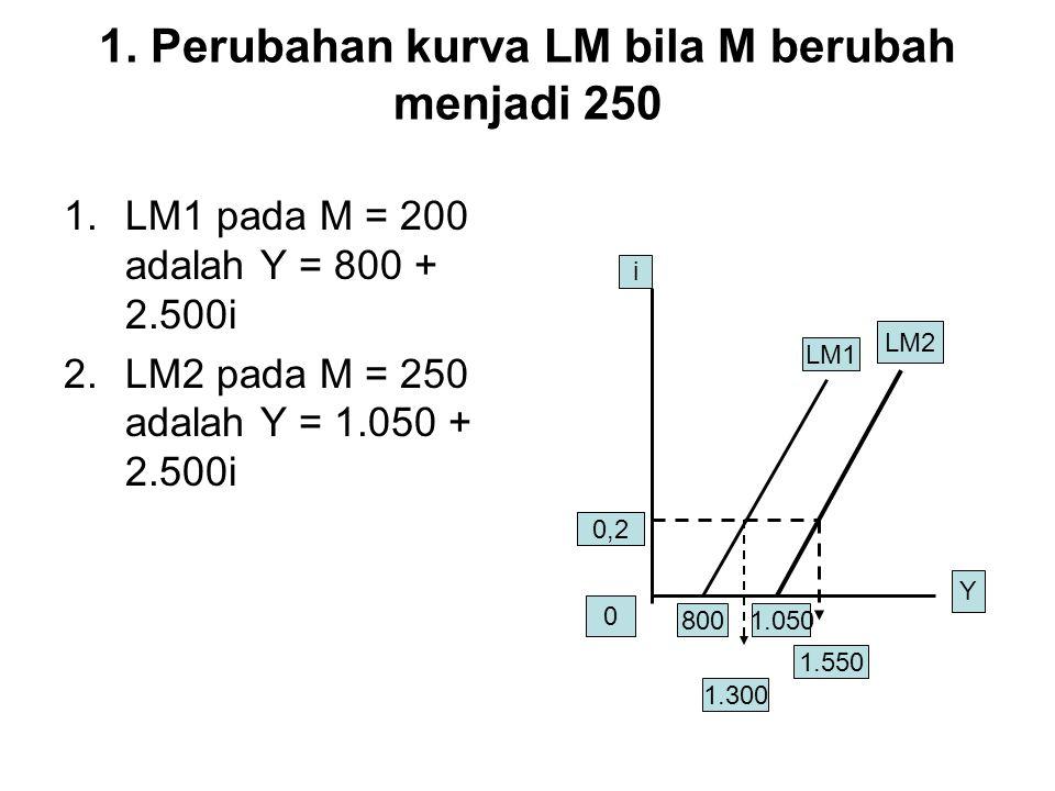 1. Perubahan kurva LM bila M berubah menjadi 250