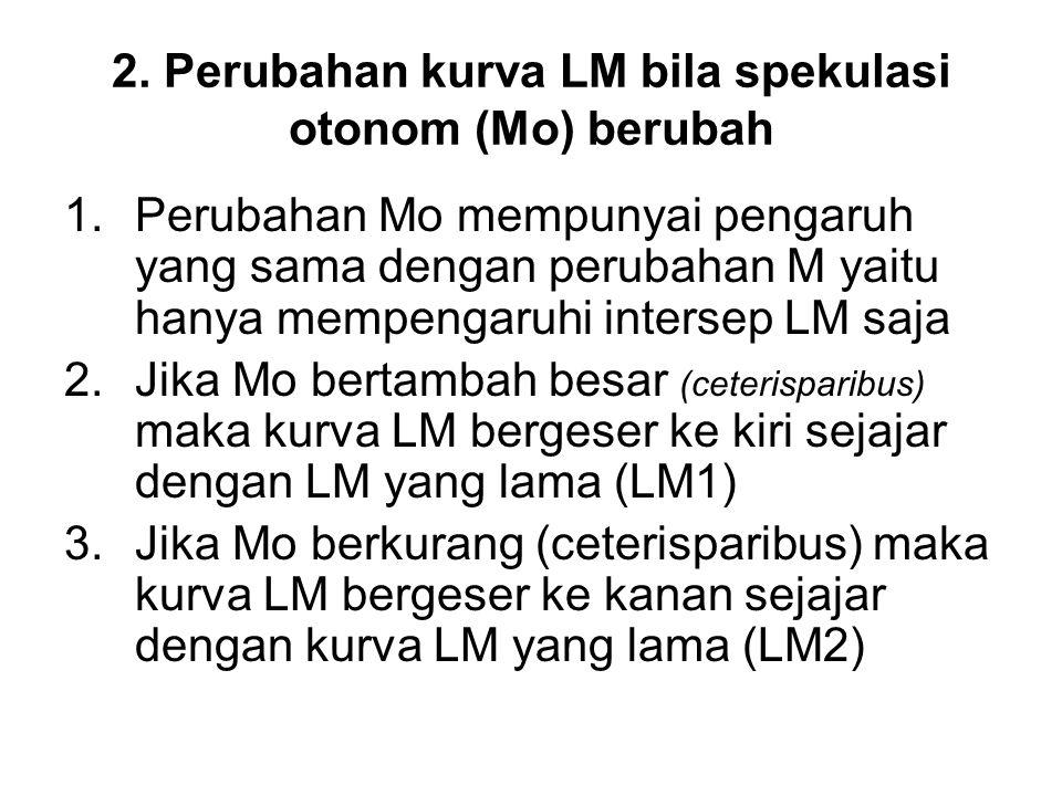 2. Perubahan kurva LM bila spekulasi otonom (Mo) berubah
