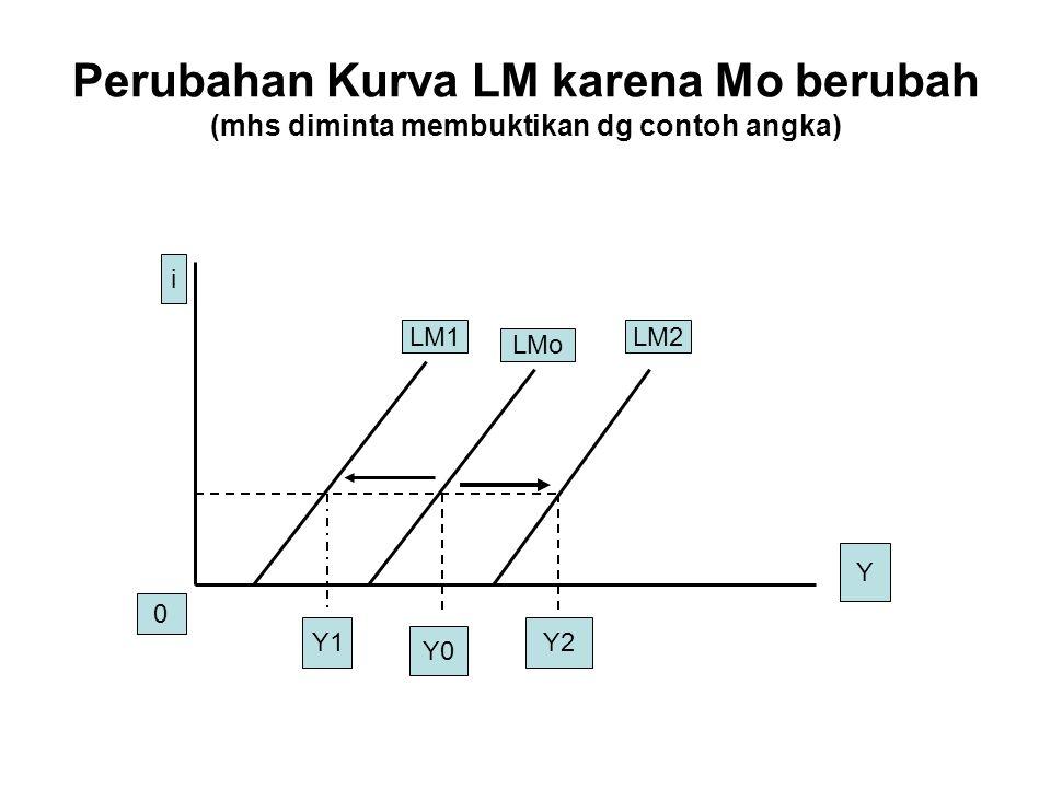 Perubahan Kurva LM karena Mo berubah (mhs diminta membuktikan dg contoh angka)