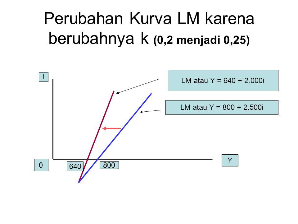 Perubahan Kurva LM karena berubahnya k (0,2 menjadi 0,25)