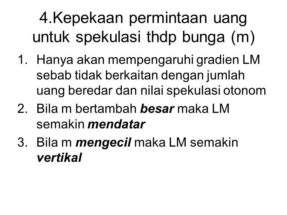 4.Kepekaan permintaan uang untuk spekulasi thdp bunga (m)