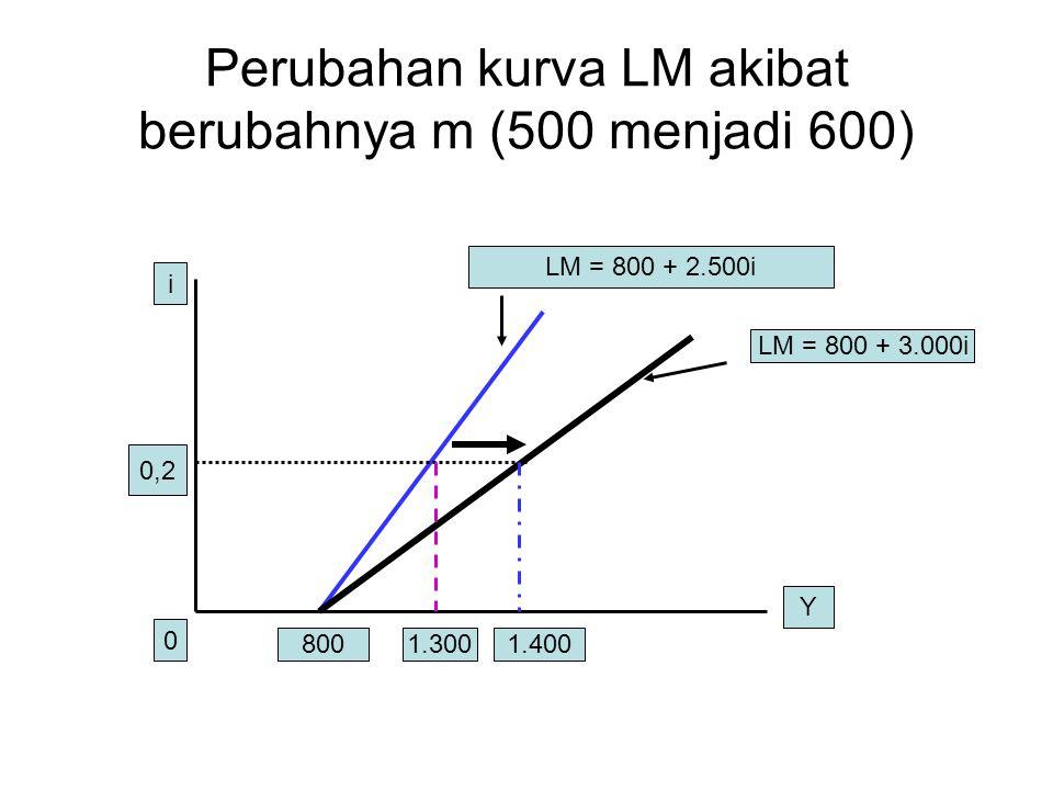 Perubahan kurva LM akibat berubahnya m (500 menjadi 600)