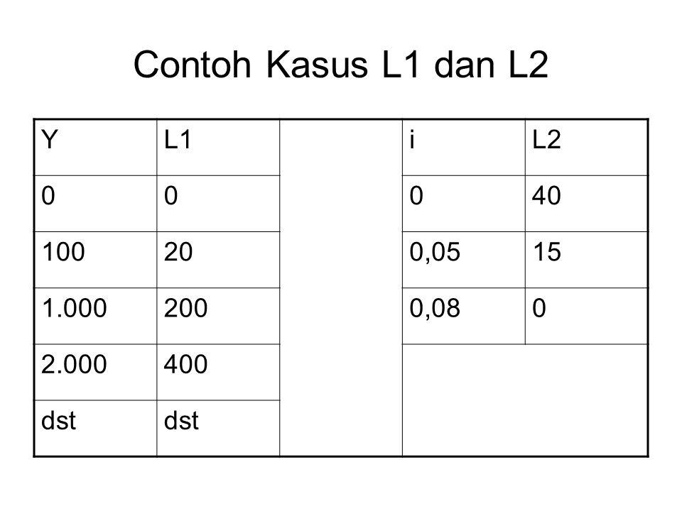 Contoh Kasus L1 dan L2 Y L1 i L2 40 100 20 0,05 15 1.000 200 0,08