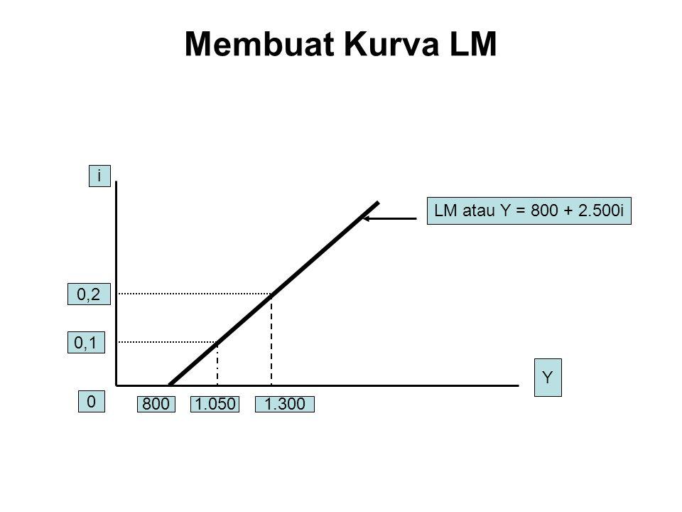Membuat Kurva LM i LM atau Y = 800 + 2.500i 0,2 0,1 Y 800 1.050 1.300