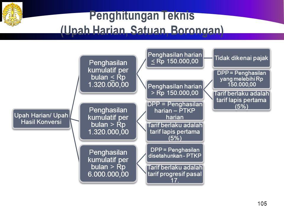 Penghitungan Teknis (Upah Harian, Satuan, Borongan)
