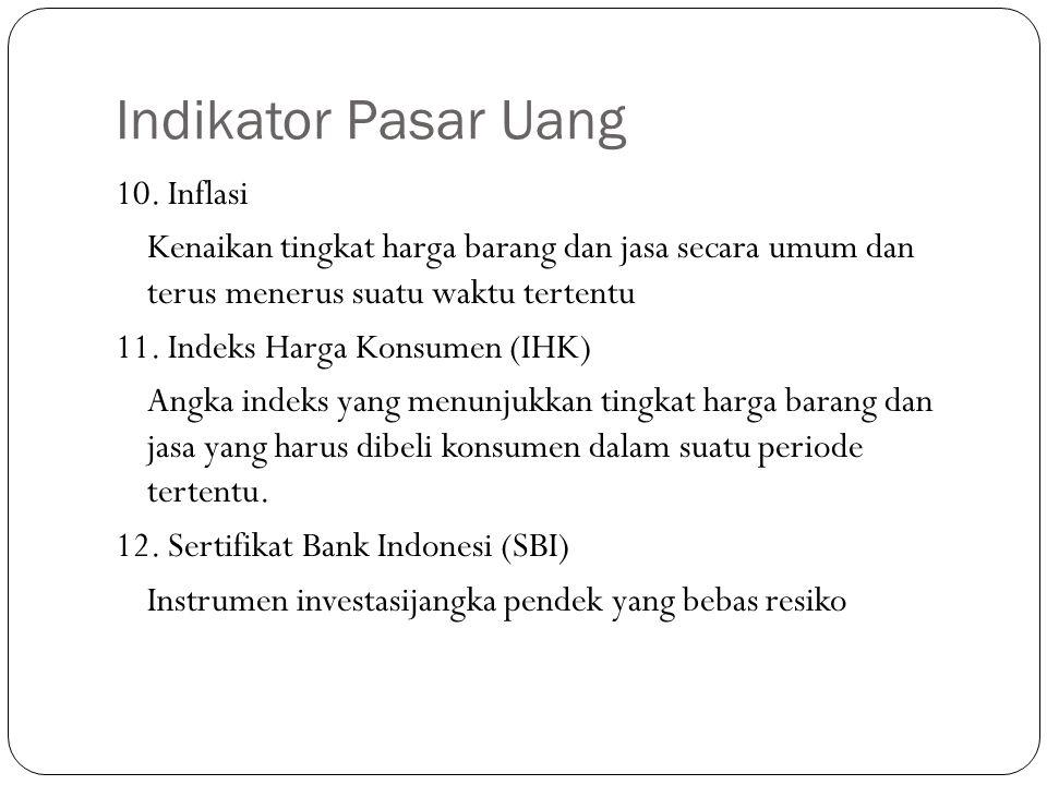 Indikator Pasar Uang