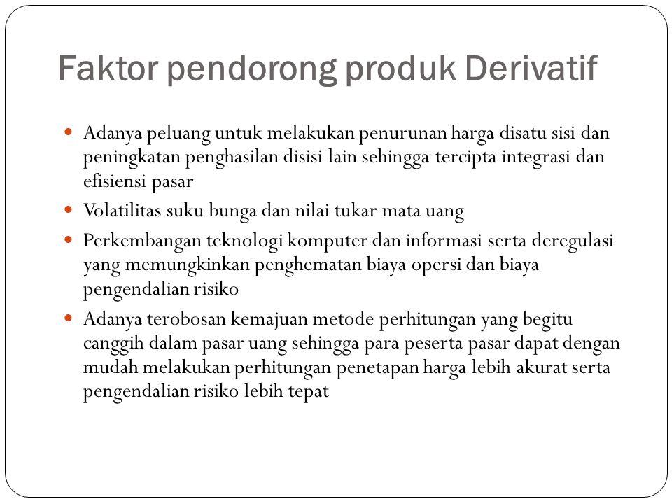 Faktor pendorong produk Derivatif