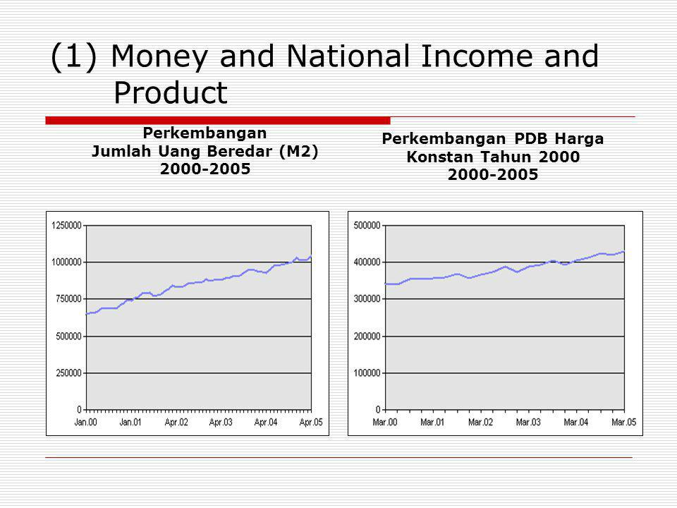 (1) Money and National Income and Product