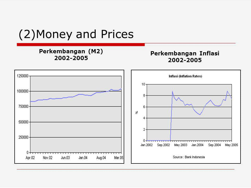 (2)Money and Prices Perkembangan (M2) Perkembangan Inflasi 2002-2005