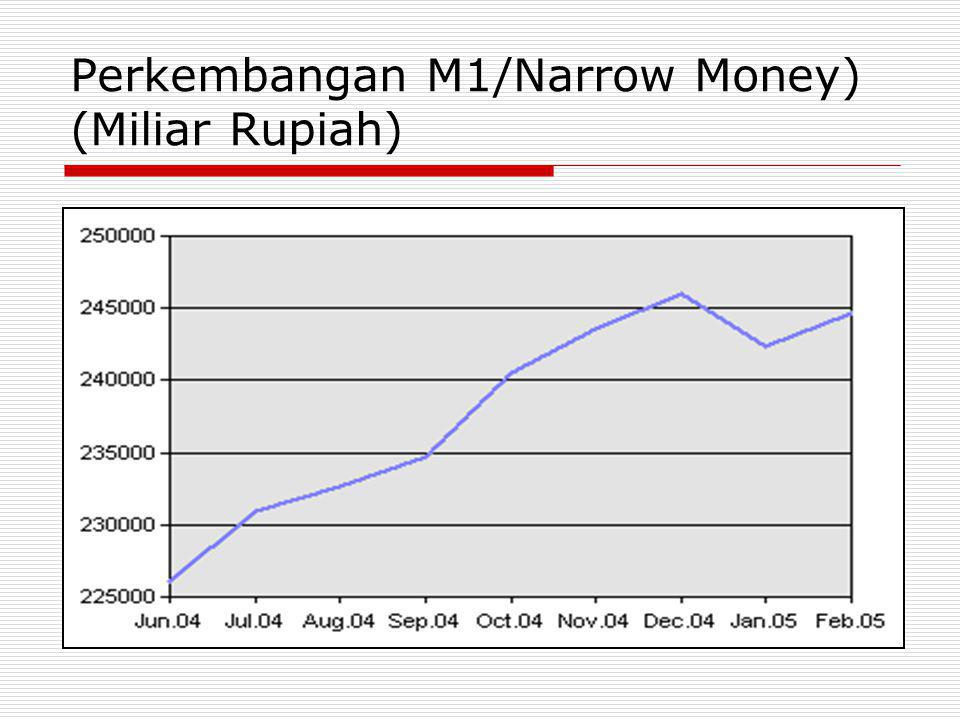 Perkembangan M1/Narrow Money) (Miliar Rupiah)