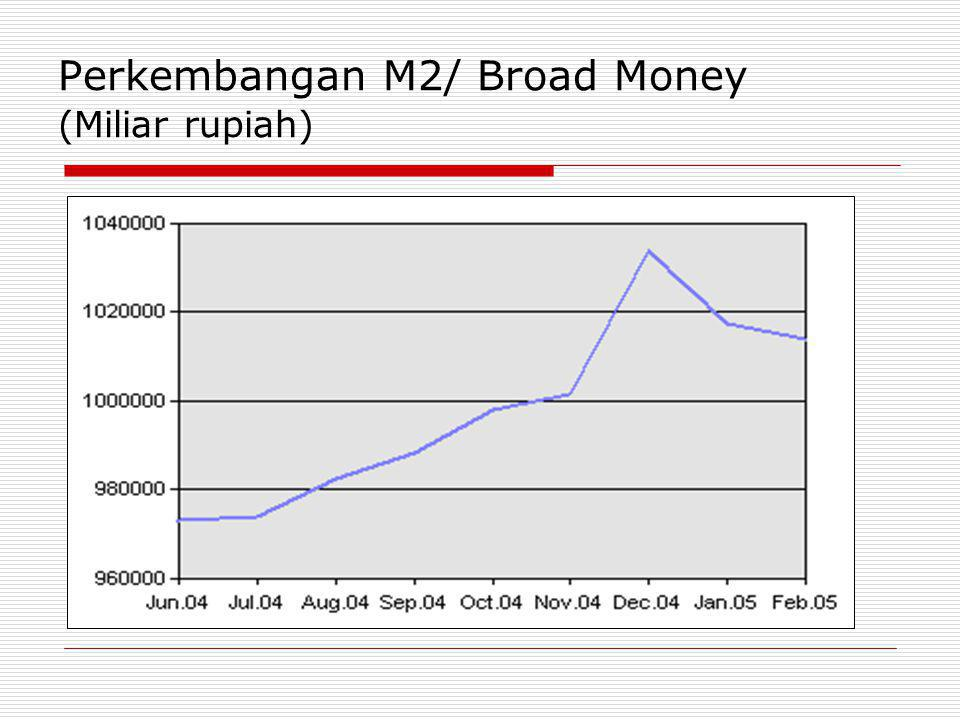 Perkembangan M2/ Broad Money (Miliar rupiah)