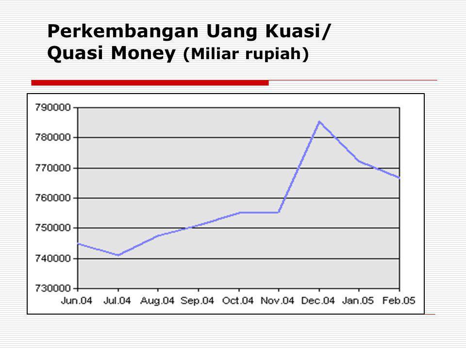 Perkembangan Uang Kuasi/ Quasi Money (Miliar rupiah)
