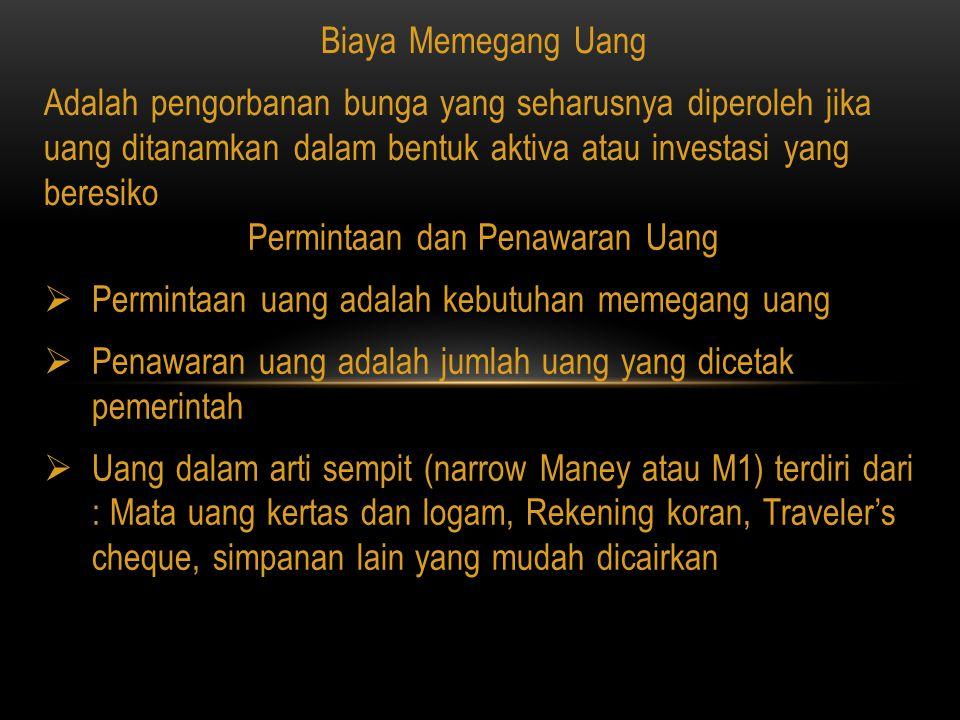 Permintaan dan Penawaran Uang