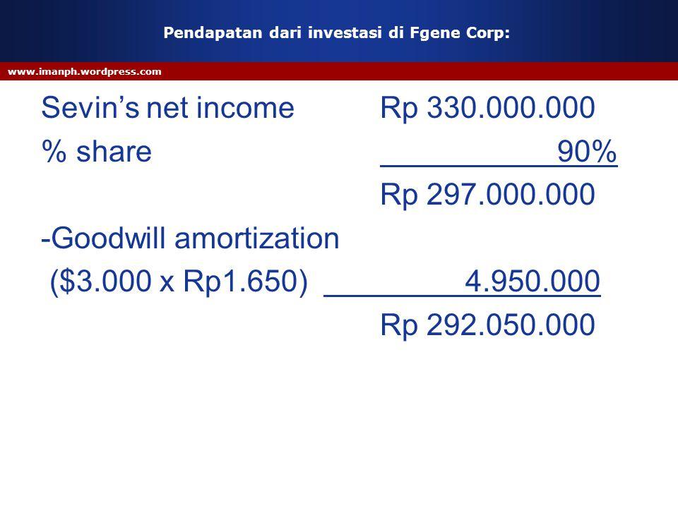 Pendapatan dari investasi di Fgene Corp: