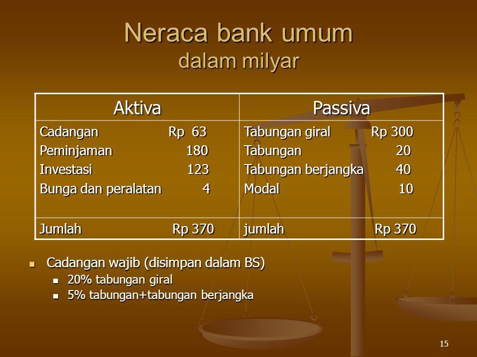 Neraca bank umum dalam milyar