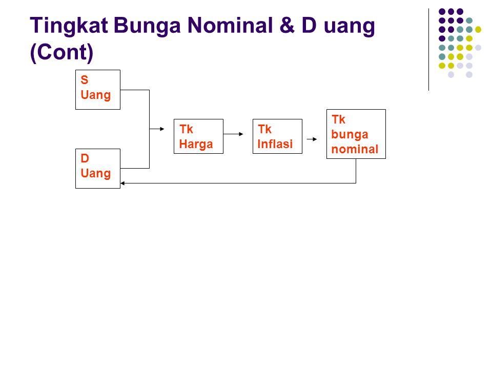 Tingkat Bunga Nominal & D uang (Cont)