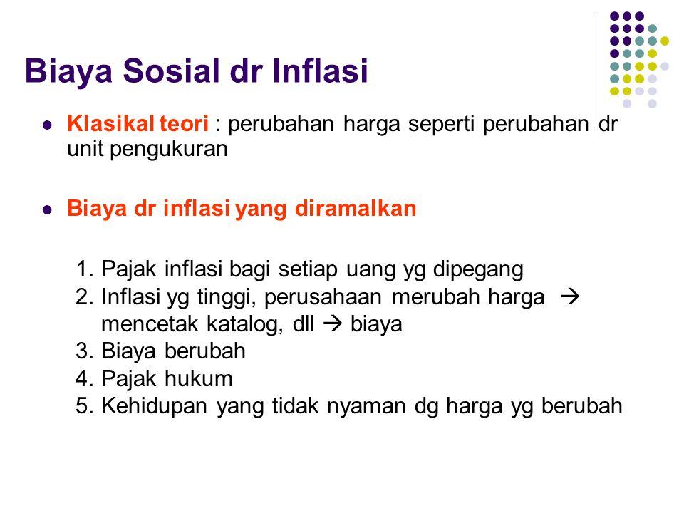 Biaya Sosial dr Inflasi
