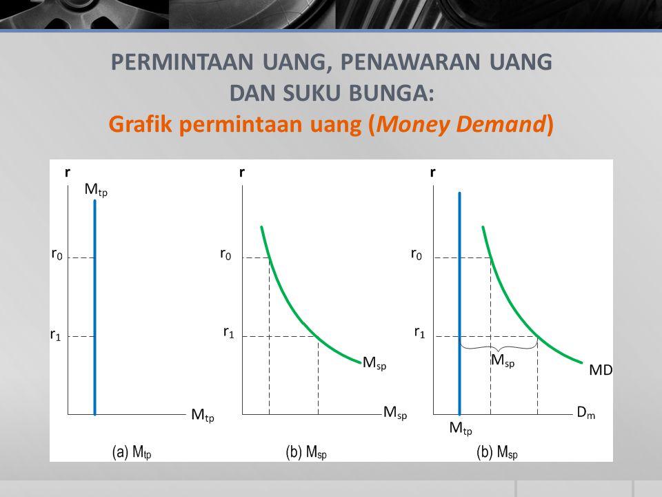 PERMINTAAN UANG, PENAWARAN UANG DAN SUKU BUNGA: Grafik permintaan uang (Money Demand)