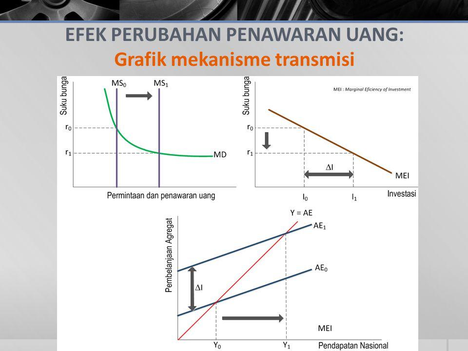 EFEK PERUBAHAN PENAWARAN UANG: Grafik mekanisme transmisi