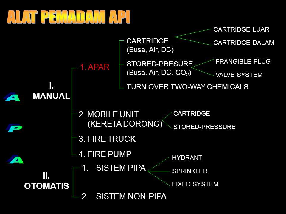 ALAT PEMADAM API A P A I. MANUAL II. OTOMATIS 1. APAR 2. MOBILE UNIT