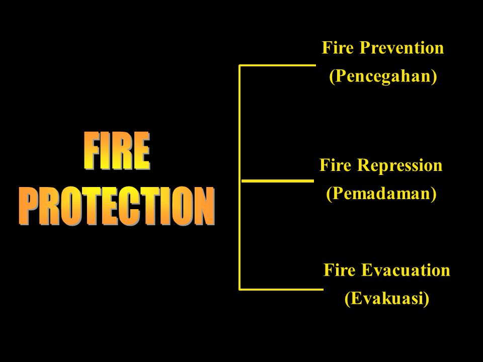 FIRE PROTECTION Fire Prevention (Pencegahan) Fire Repression