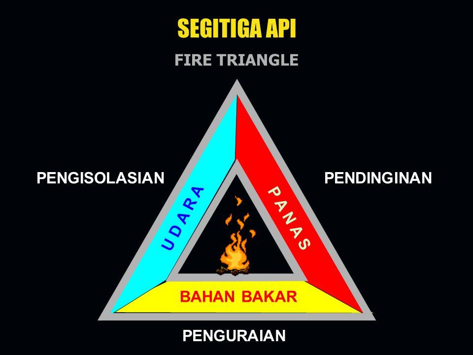 SEGITIGA API FIRE TRIANGLE PENGISOLASIAN PENDINGINAN U D A R A