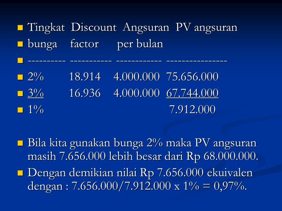 Tingkat Discount Angsuran PV angsuran