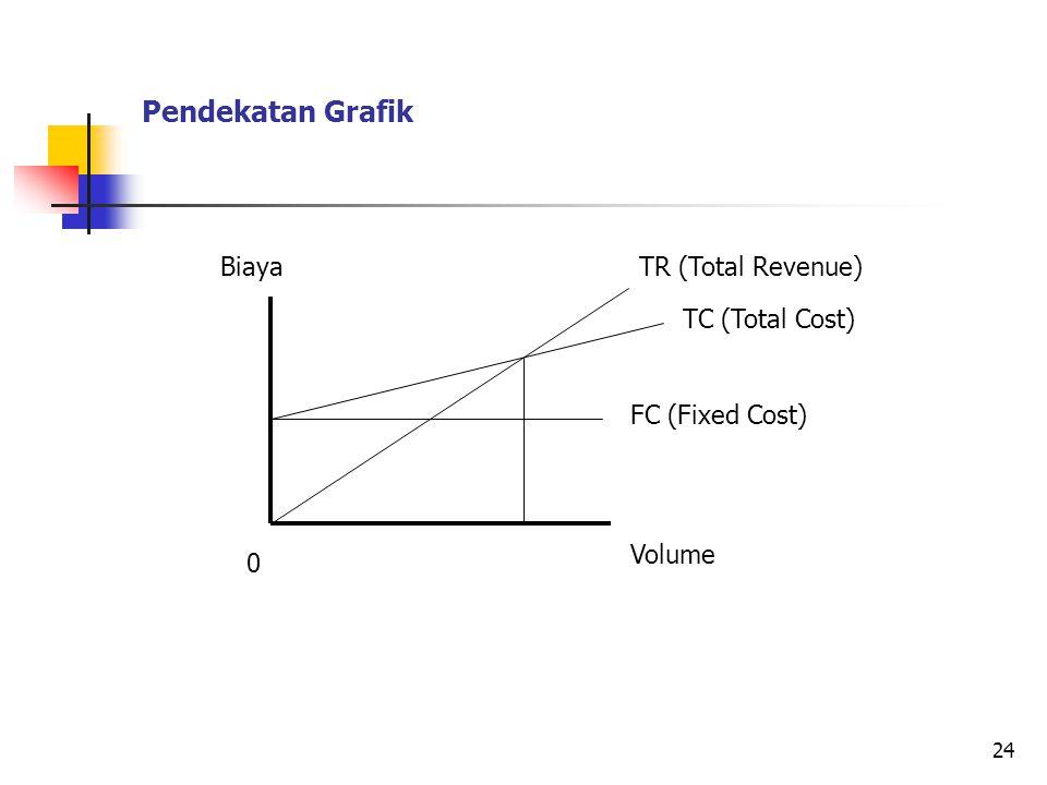 Pendekatan Grafik Biaya TR (Total Revenue) TC (Total Cost)