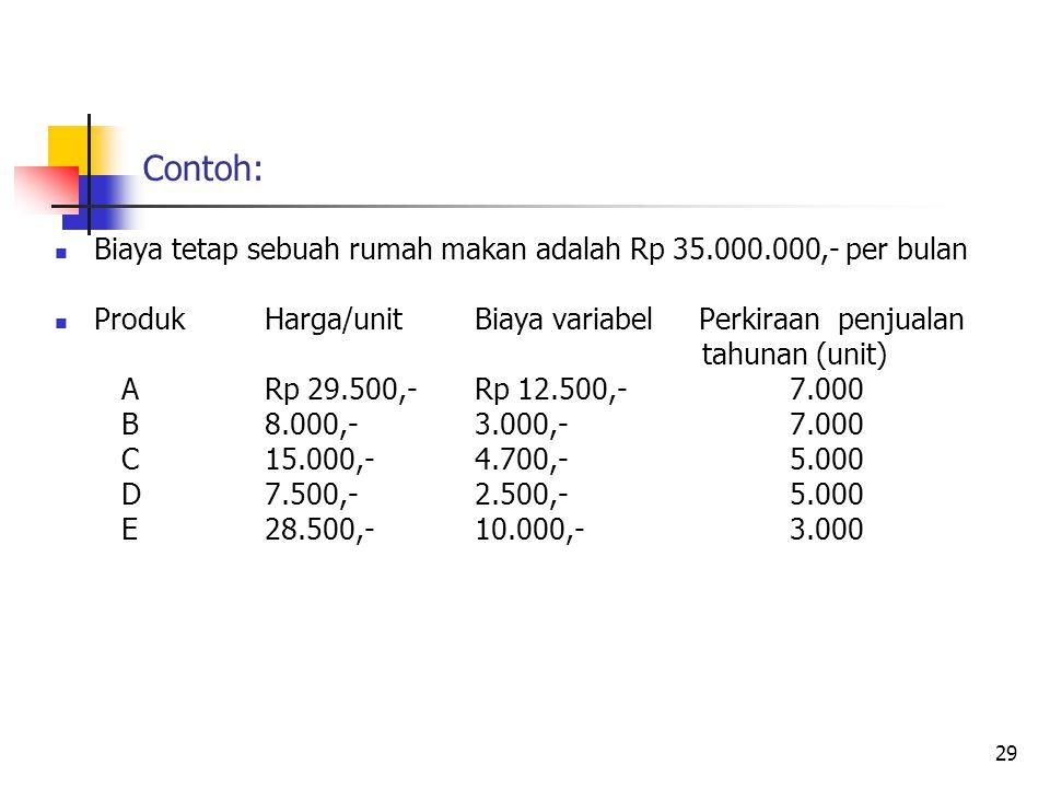 Contoh: Biaya tetap sebuah rumah makan adalah Rp 35.000.000,- per bulan. Produk Harga/unit Biaya variabel Perkiraan penjualan.