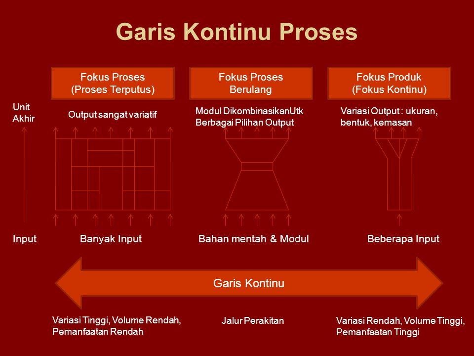 Garis Kontinu Proses Garis Kontinu Fokus Proses (Proses Terputus)