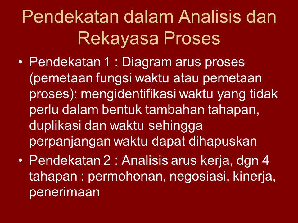 Pendekatan dalam Analisis dan Rekayasa Proses