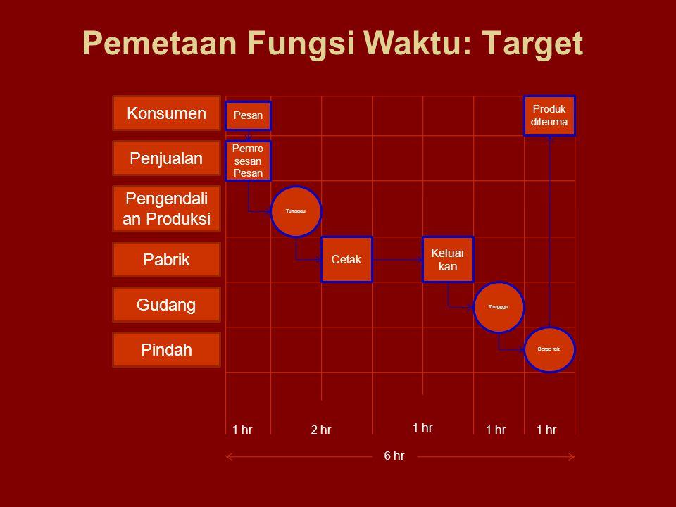 Pemetaan Fungsi Waktu: Target
