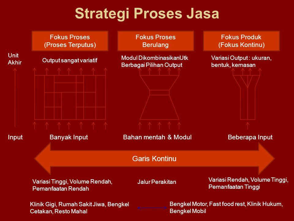 Strategi Proses Jasa Garis Kontinu Fokus Proses (Proses Terputus)