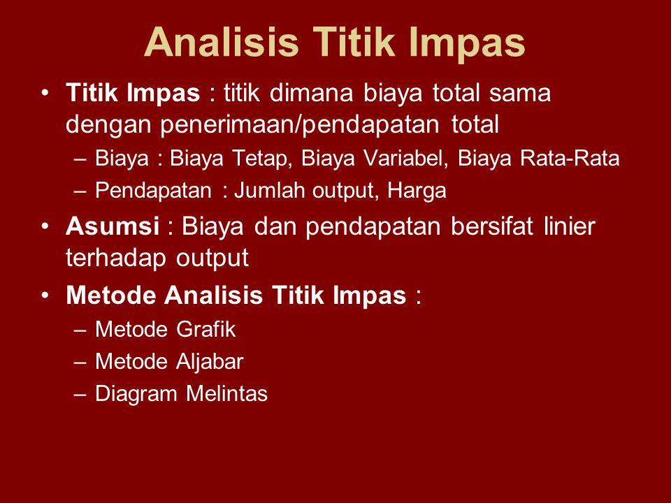Analisis Titik Impas Titik Impas : titik dimana biaya total sama dengan penerimaan/pendapatan total.