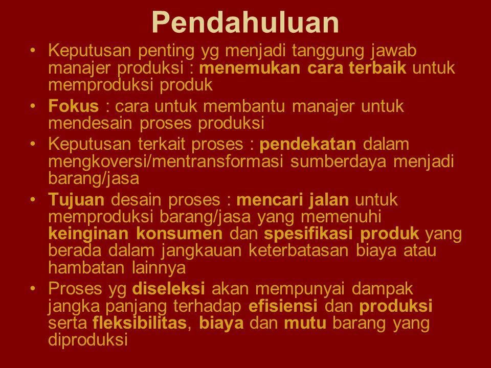 Pendahuluan Keputusan penting yg menjadi tanggung jawab manajer produksi : menemukan cara terbaik untuk memproduksi produk.