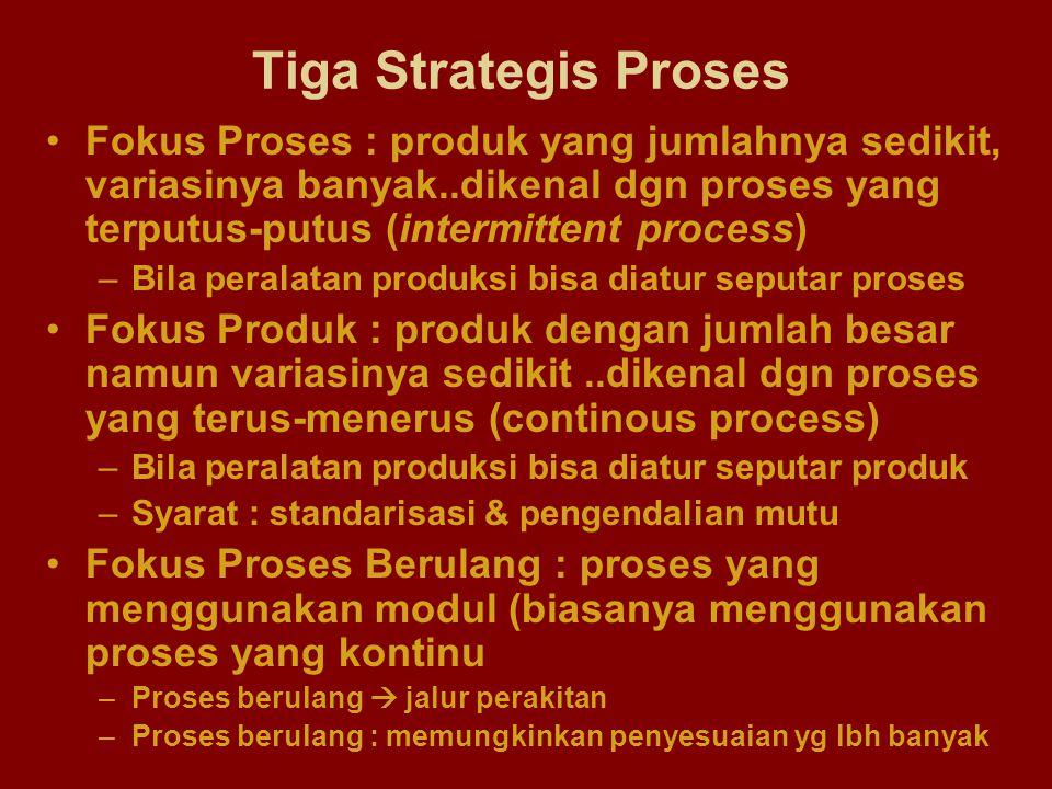Tiga Strategis Proses Fokus Proses : produk yang jumlahnya sedikit, variasinya banyak..dikenal dgn proses yang terputus-putus (intermittent process)