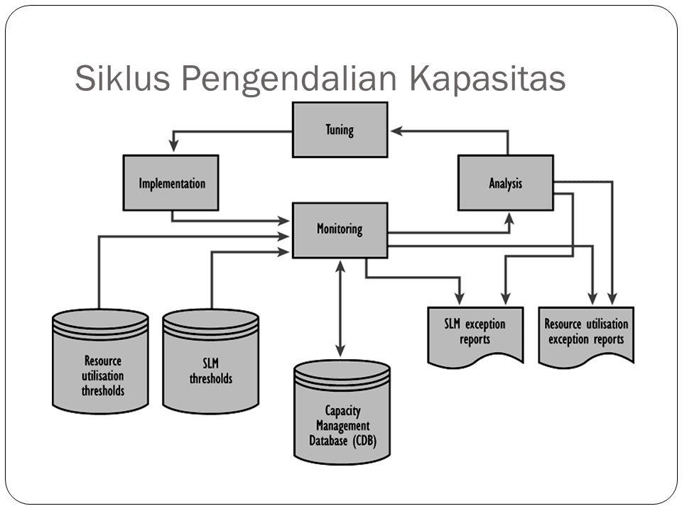 Siklus Pengendalian Kapasitas