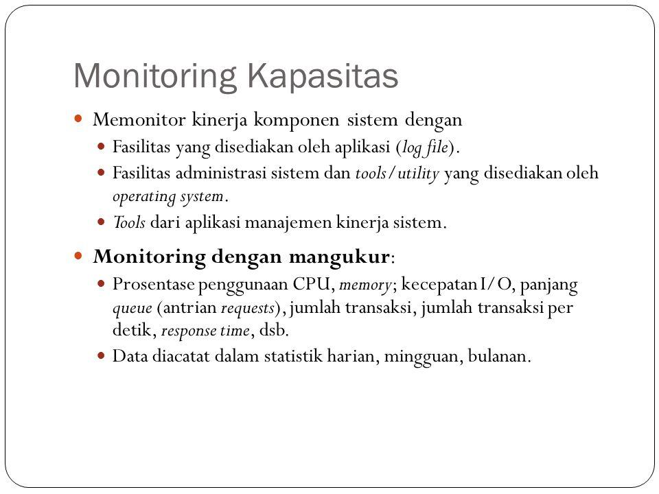 Monitoring Kapasitas Memonitor kinerja komponen sistem dengan