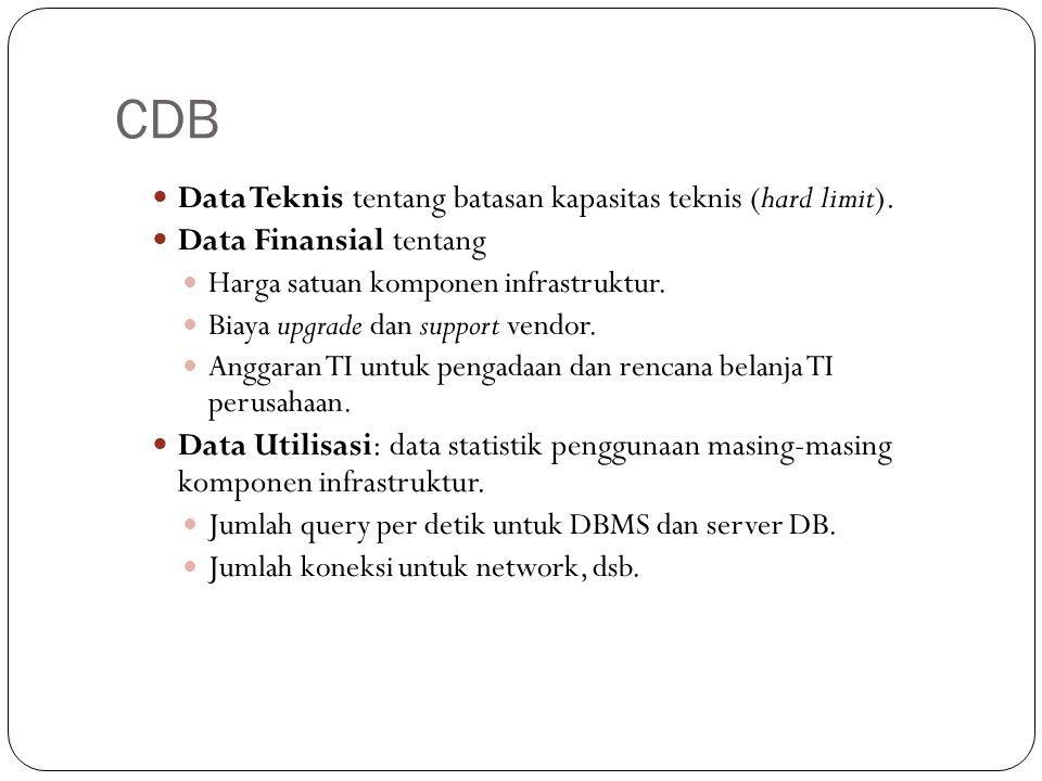 CDB Data Teknis tentang batasan kapasitas teknis (hard limit).