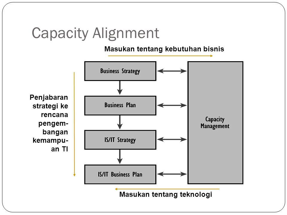 Capacity Alignment Masukan tentang kebutuhan bisnis