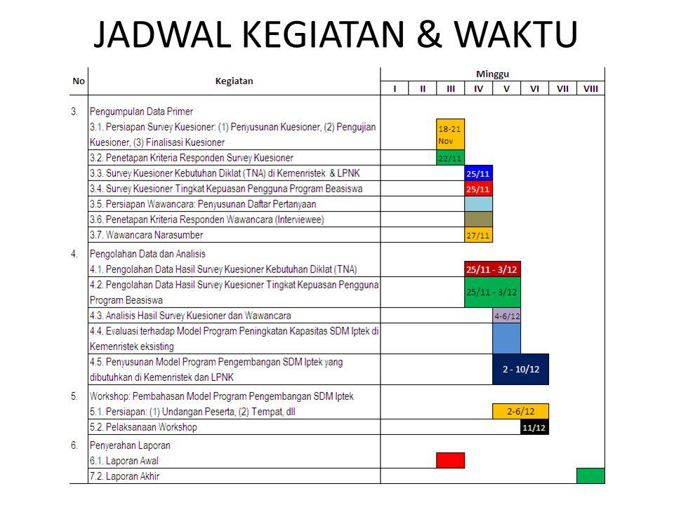 JADWAL KEGIATAN & WAKTU