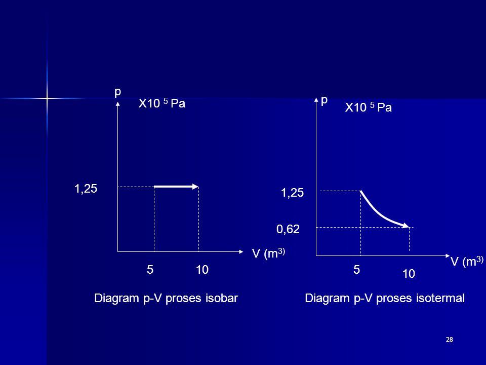 p p. X10 5 Pa. X10 5 Pa. 1,25. 1,25. 0,62. V (m3) V (m3) 5. 10. 5. 10. Diagram p-V proses isobar.