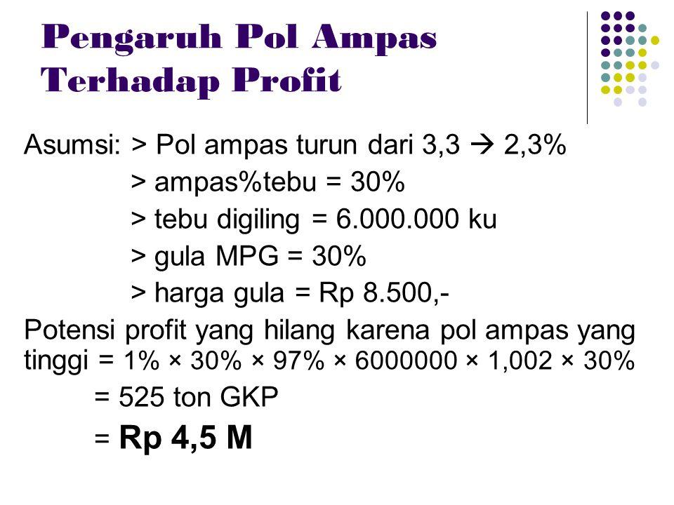Pengaruh Pol Ampas Terhadap Profit