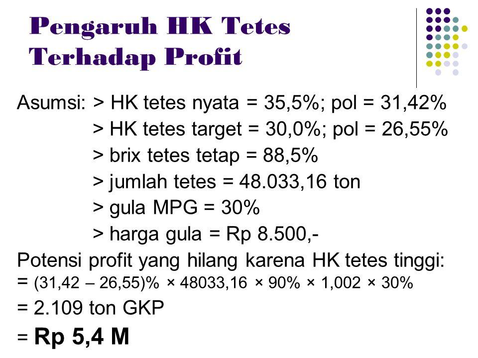 Pengaruh HK Tetes Terhadap Profit