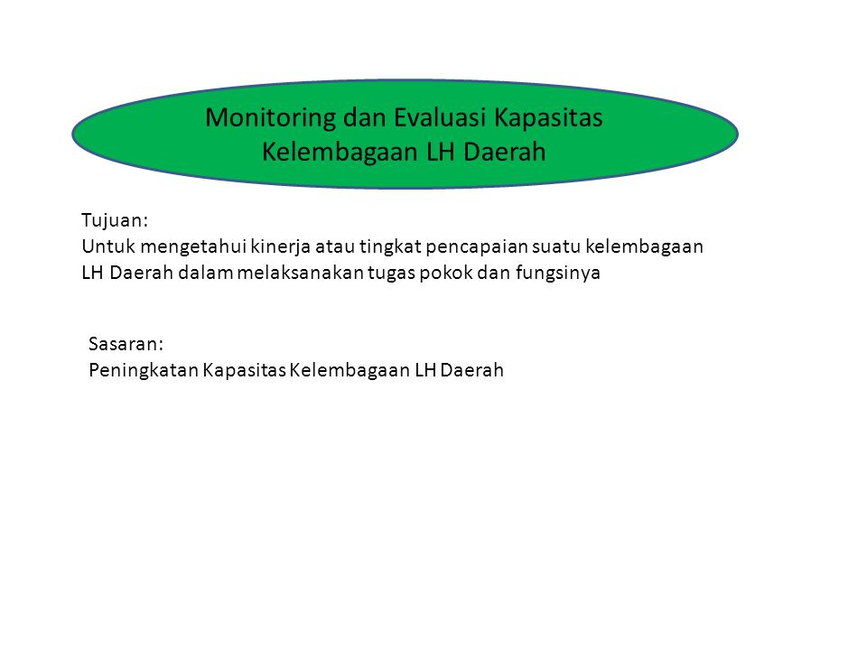 Monitoring dan Evaluasi Kapasitas
